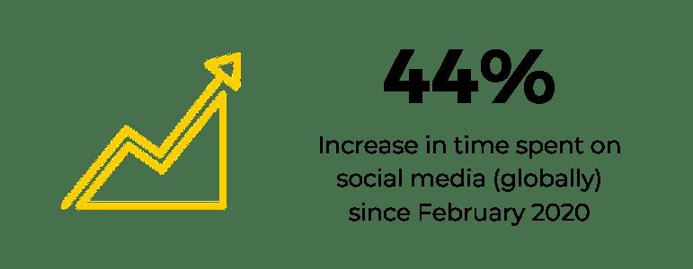 Increased Social Media Usage since COVID 19