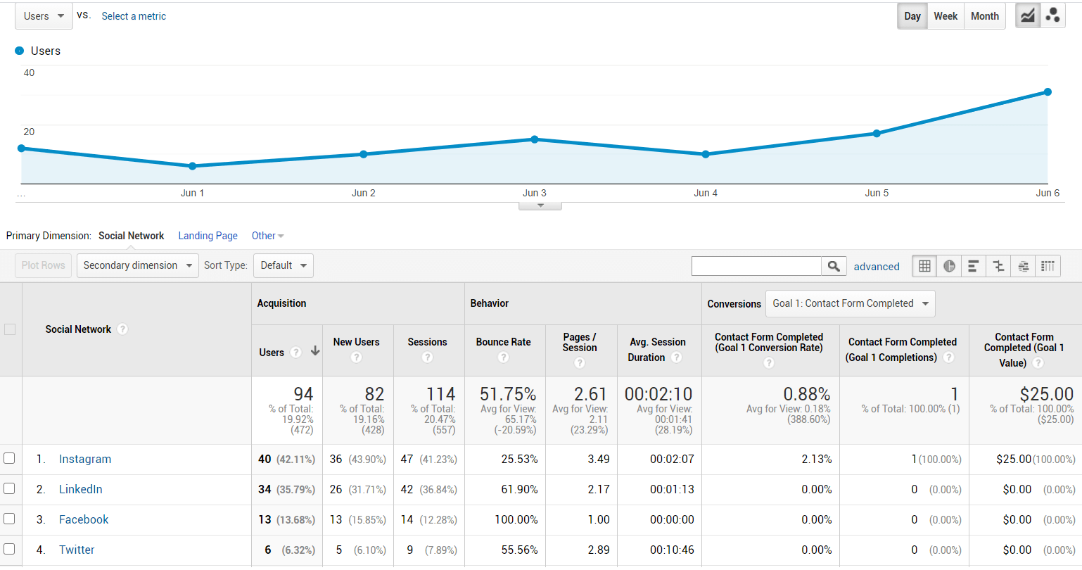 Tracking Website Traffic from Influencers